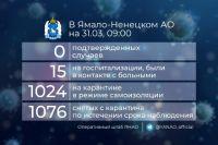 Более тысячи человек на Ямале находятся на самоизоляции