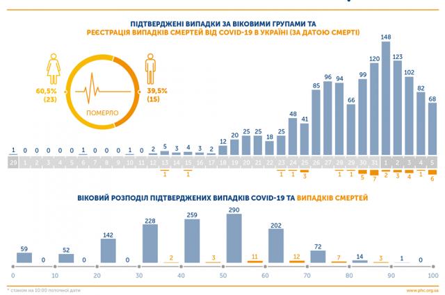 В ЦОЗ назвали главную группу риска заражения коронавирусом в Украине