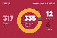 Сovid-19 в Киеве: более 40 новых случаев, из них 26 в Киево-Печерской лавре