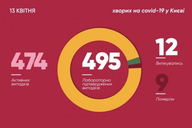 За сутки в Киеве зафиксировали рекордное количество зараженных Сovid-19