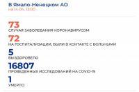 На Ямале всего 73 заболевших коронавирусом