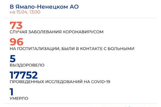 На Ямале за сутки выявили 24 контактировавших с больными COVID-19