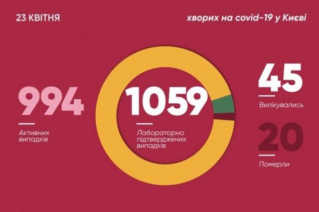 Коронавирус в столице: подтверждено более 1000 случаев заболевания Сovid-19