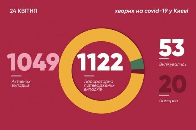 В столице уже 1122 заболевших коронавирусом: из них около 10% медики