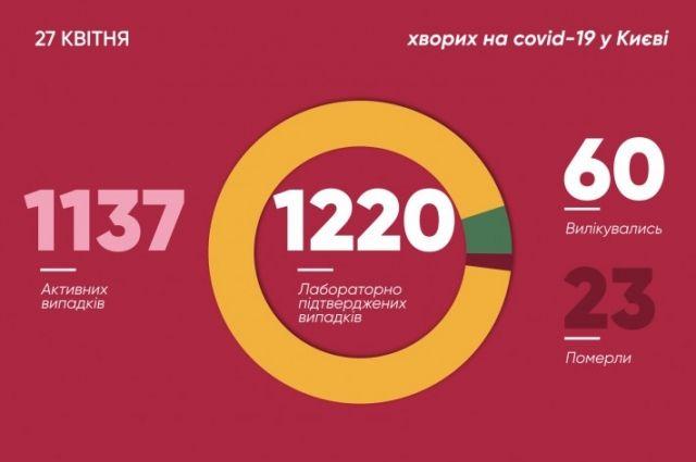 В Киеве число зараженных COVID-19 выросло на 32: один случай летальный