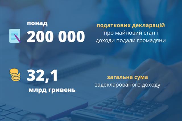 В Украине насчитали более трех тысяч миллионеров