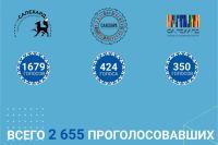 Жители Салехарда выберут логотип города, приуроченный к его 425-летию