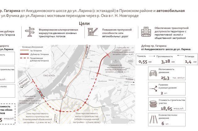 Схема дублера проспекта Гагарина