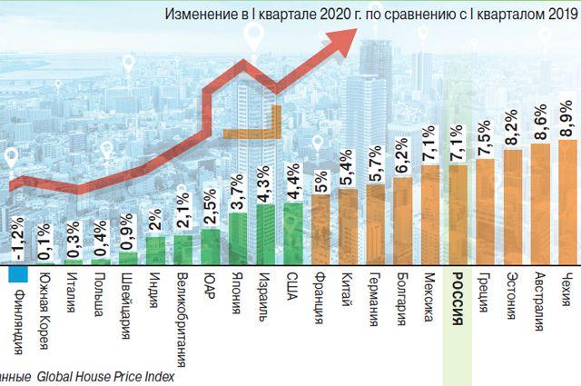 Сколько в России социальных квартир?