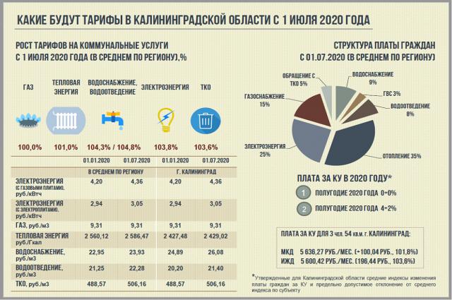 В Калининградской области проиндексированы тарифы на коммунальные услуги