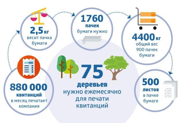 Более 46 тысяч оренбуржцев уже получают квитанции в электронном виде.