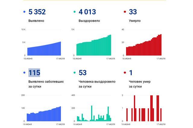По данным на 17 июля в регионе зарегистрировано 33 летальных случая.