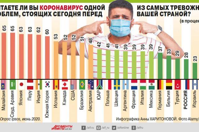 Как относятся к проблеме коронавируса в разных странах? Инфографика