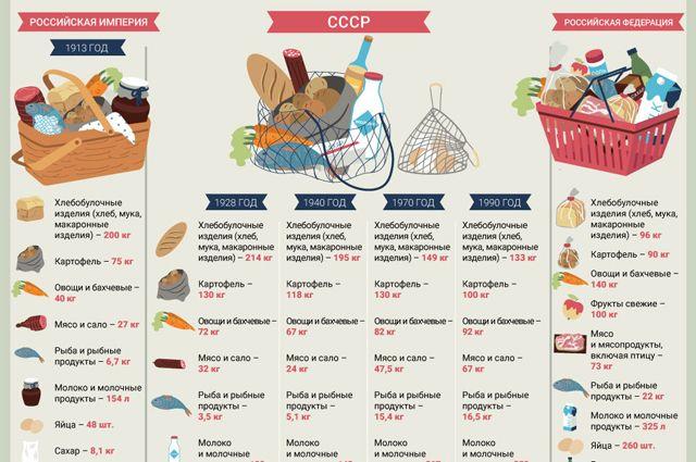 Нормы питания в царской России, СССР и РФ. Инфографика