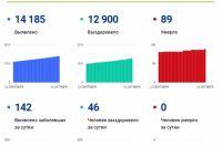 Данные по Оренбургской области на сайте СтопокронавирусРФ.