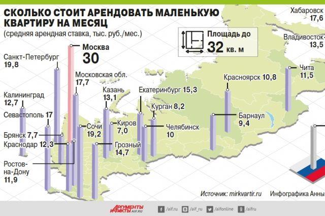 Прибегая к крайним метрам. Возможно ли сделать в РФ аренду жилья доступнее?
