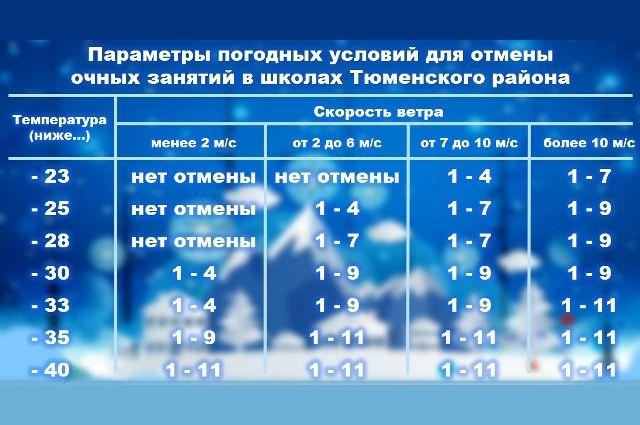 В Тюменском районе изменят параметры погоды для отмены занятий школьников