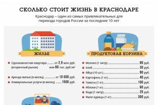 Потребительская корзина красноярск 2021 статистика цен потребительская корзина