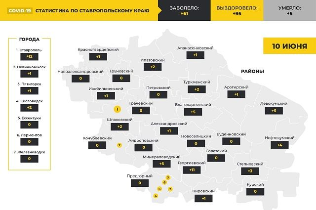 Ставрополь и Георгиевск оторвались от остальных по новым ковид-пациентам