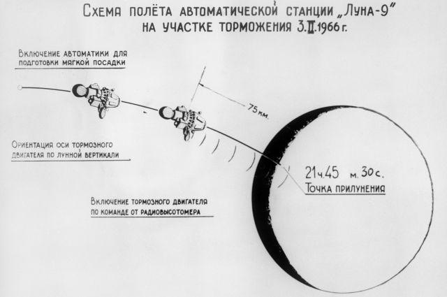 Советская автоматическая межпланетная станция «Луна-9».